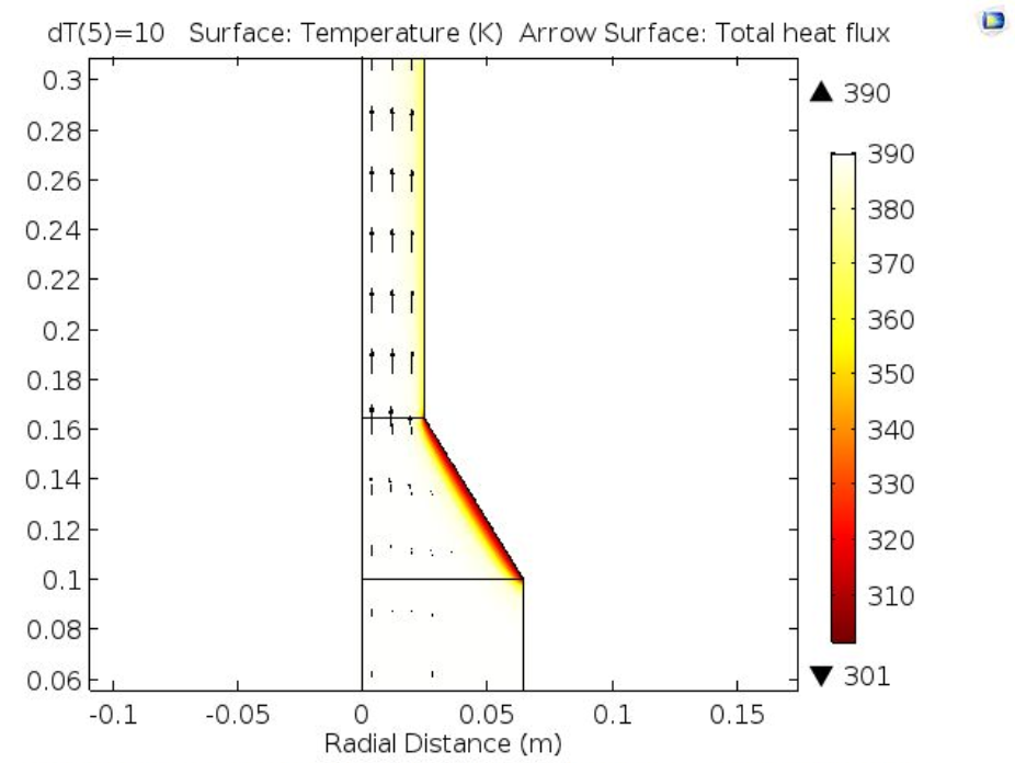 A plot of the surface temperature distribution of the nozzle in COMSOL Multiphysics®.