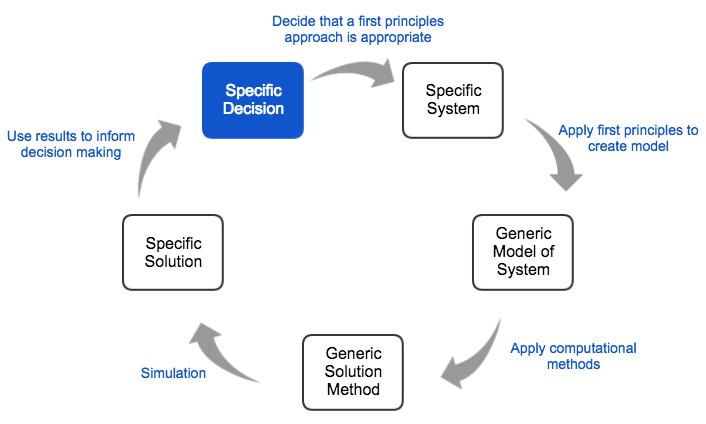 A diagram of the first principles approach.