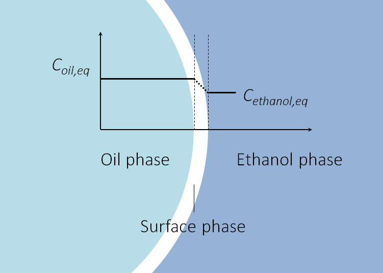 A graphic showing an oil droplet in ethanol after extraction.