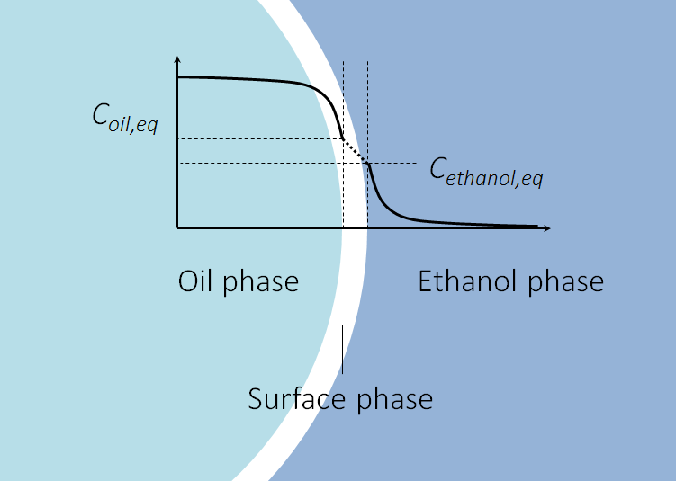 A schematic of an oil droplet in ethanol at the beginning of the extraction process.