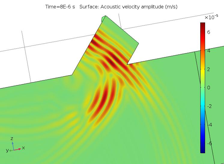 Визуализация акустической скорости в процессе моделирования линейных ультразвуковых явлений с неправильными настройками разрешения.