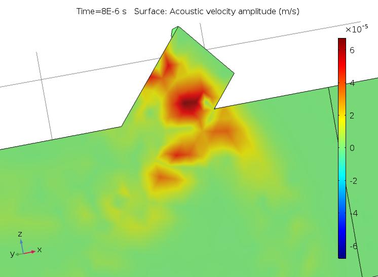 Визуализация акустической скорости в процессе моделирования линейных ультразвуковых явлений при неправильных настройках разрешения.