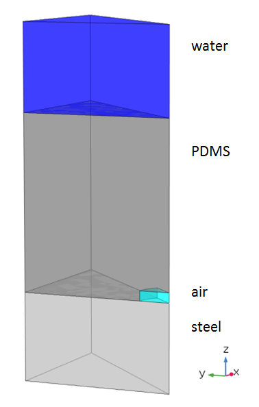 A schematic of the COMSOL Multiphysics® model, showing the water, air, PDMS, and steel domains.