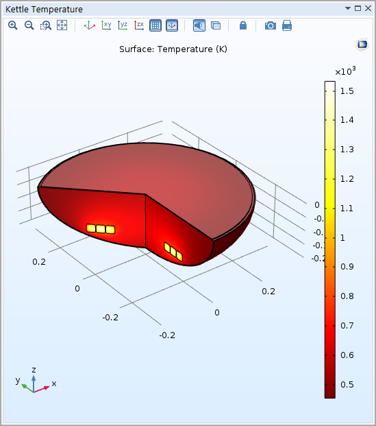 A COMSOL Multiphysics model showing the kettle temperature for coals placed in a ring.