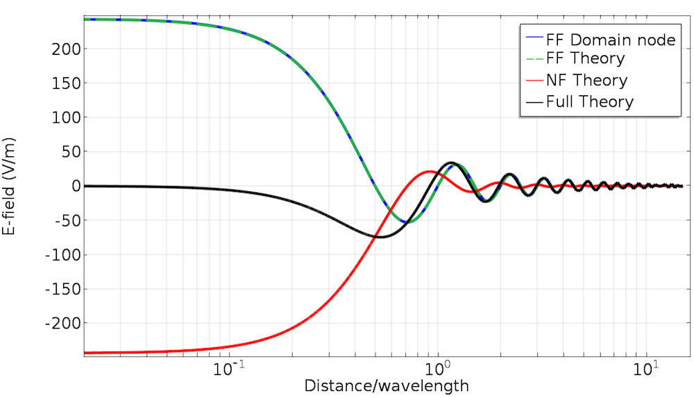 A COMSOL Multiphysics plot comparing the Far-Field Domain node with theory.