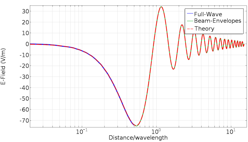 A plot comparing theory to two electric field simulation methods.
