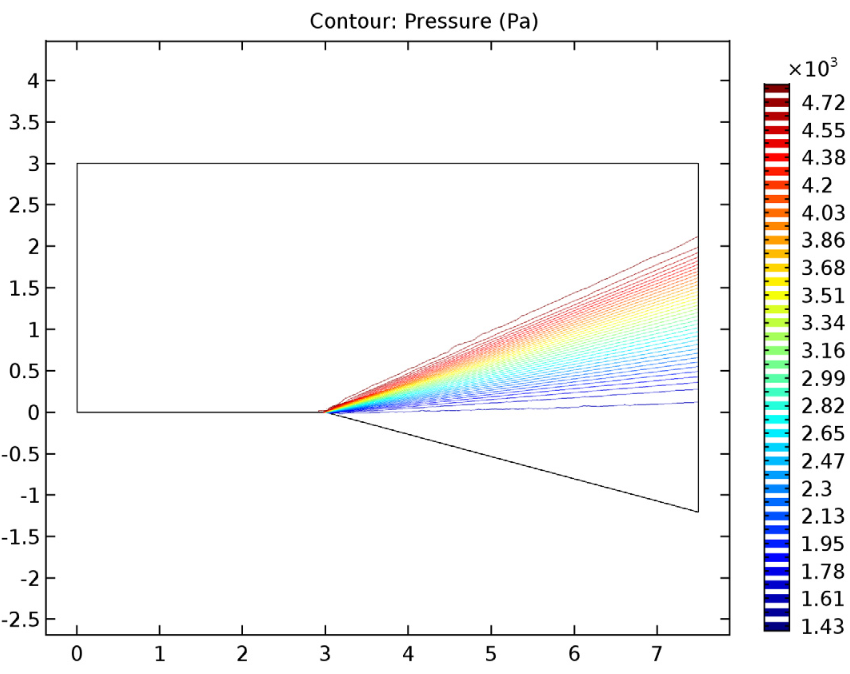 A graph plotting the pressure contours of the expansion fan.