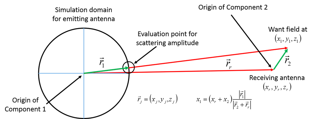 Diagram showing the scattering amplitude evaluation point.