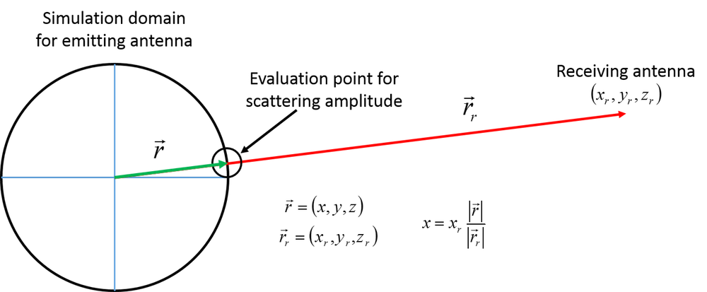 Illustration of simulating an emitting antenna with the scattering amplitude evaluation point identified.