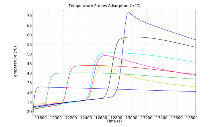 A plot of the temperature development in the carbon bed after the second adsorption cycle.