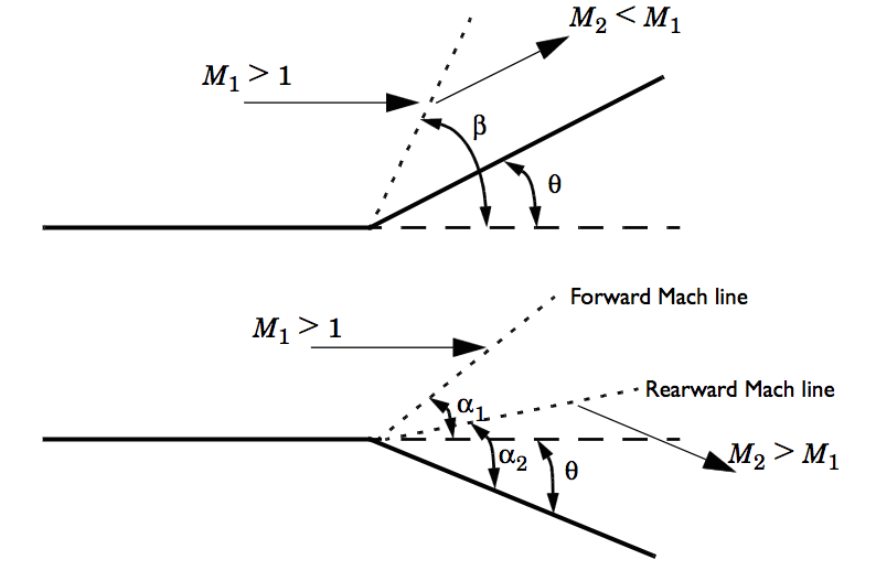 Schematics of an oblique shock wave and Prandtl-Meyer expansion fan.