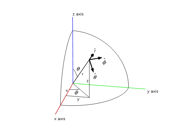 An image showing a given point in Cartesian and spherical coordinates.