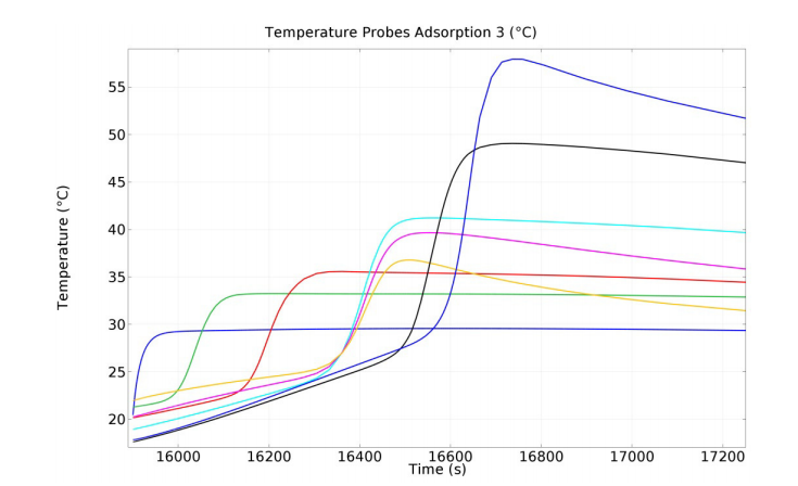 A graph plotting the temperature development in the carbon bed after the third adsorption cycle.