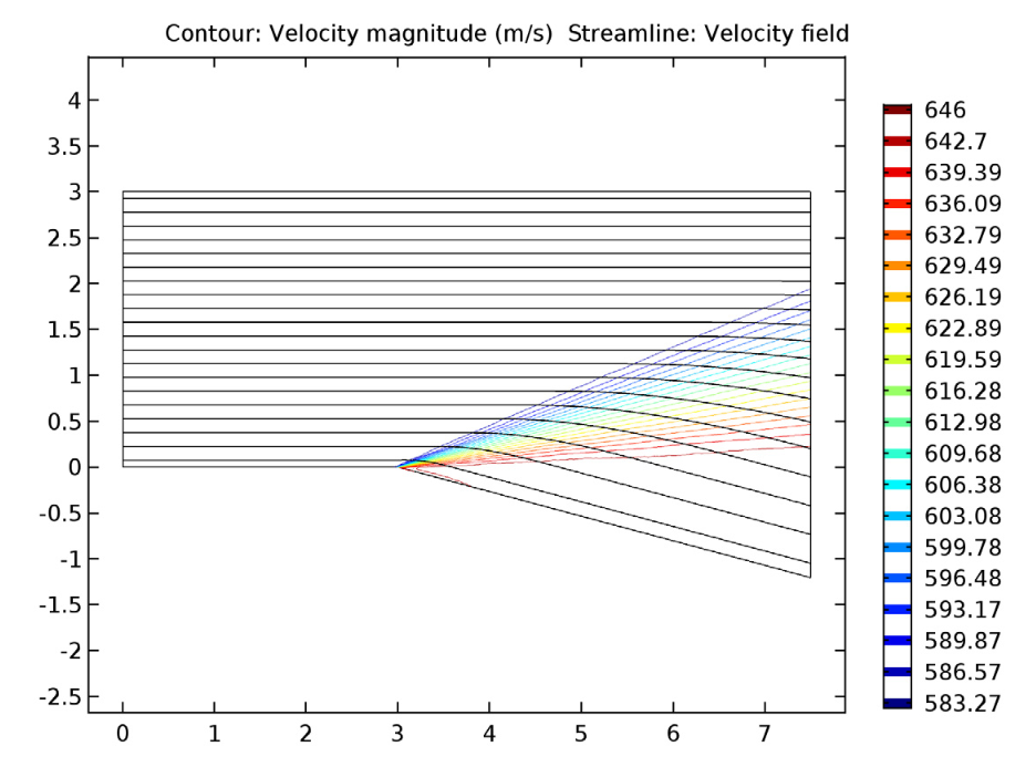 A plot of the simulation results for the velocity contours and streamlines of the expansion fan.