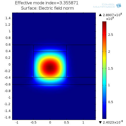 Simulation results for the mode analysis of an SOI waveguide with a top layer of magneto-optic material.