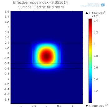 Optical mode SOI rib waveguide featured