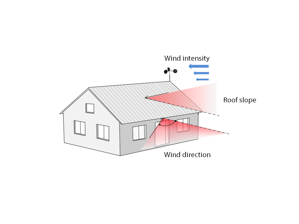 An illustration of the roof slope, wind intensity, and wind direction involved in the roof tile simulation.