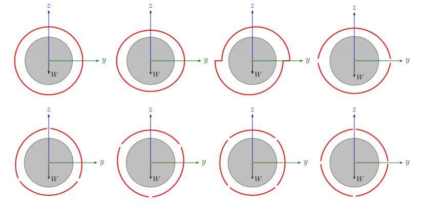 A schematic depicting the different hydrodynamic bearing configurations.