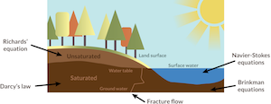 cross section of a riverbank_featured