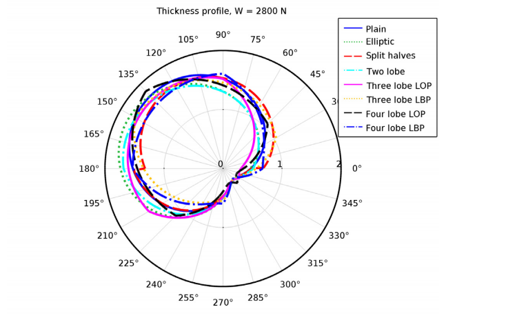 A plot of the thickness profile at equilibrium.