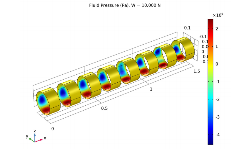 A 3D COMSOL Multiphysics plot of the fluid film pressure profile.