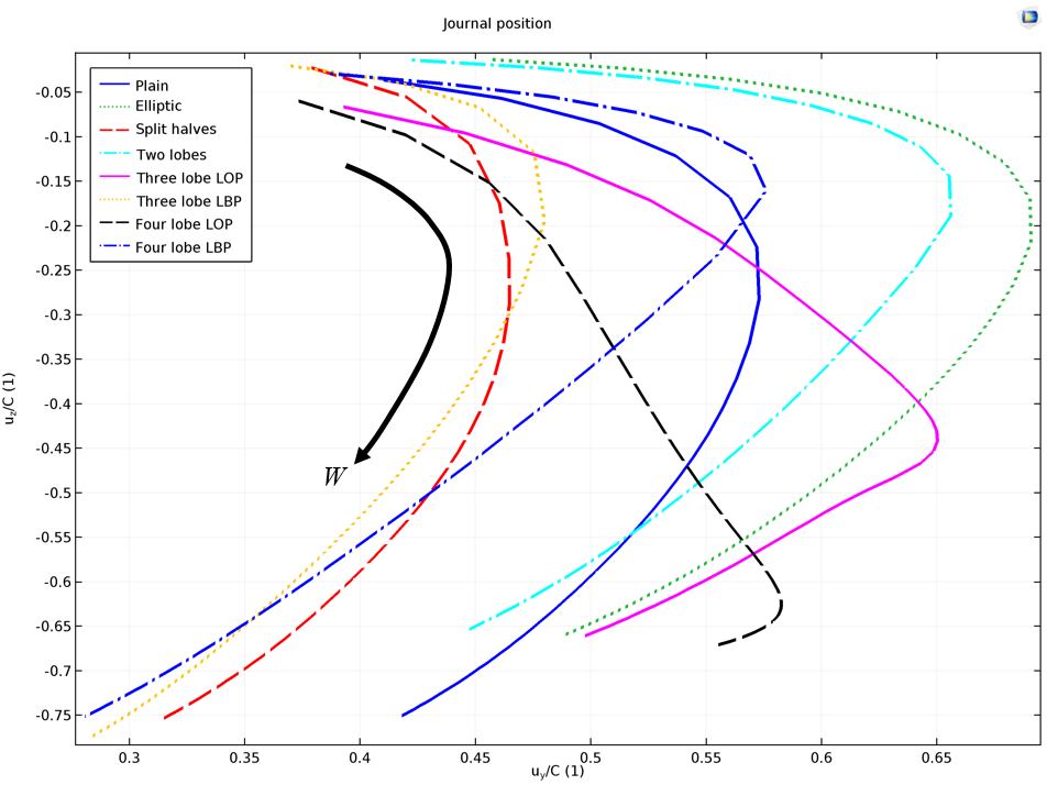 A plot visualizing different journal positions.