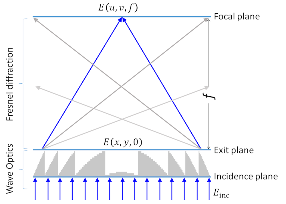 A diagram illustrating the optics layout for a focusing Fresnel lens model.