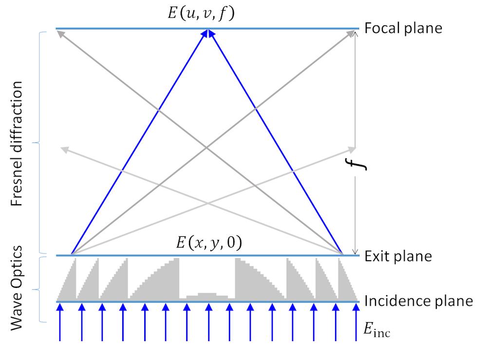 图示聚焦菲涅耳透镜模型的光学布局的图。
