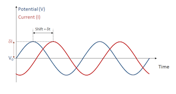 oscillating perturbation in cell voltage and current response featured