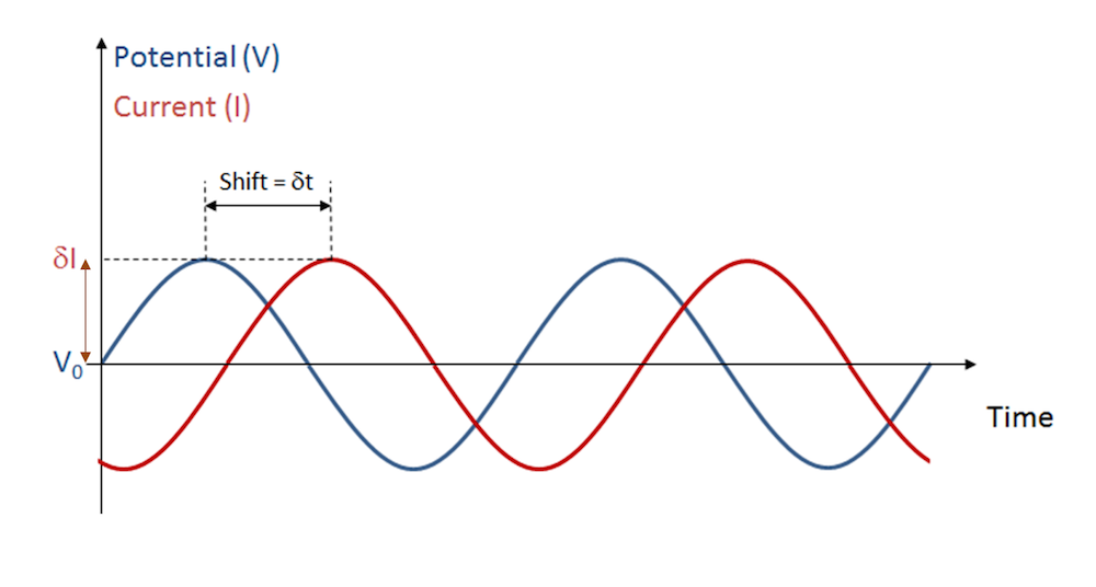 A schematic of an oscillating perturbation in cell voltage and its current response.