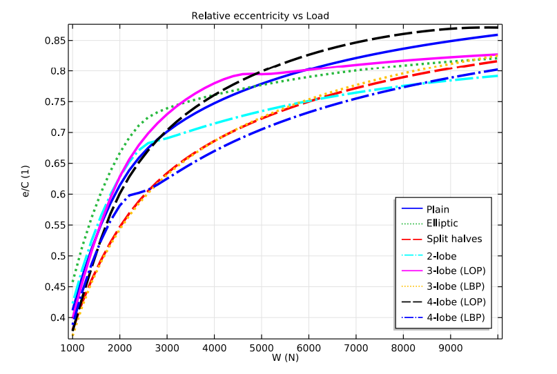 A plot comparing relative eccentricity versus load.