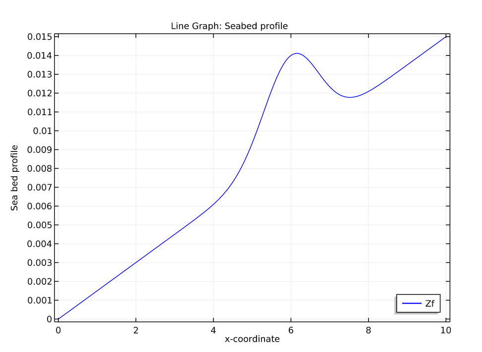 A line graph depicting the seabed profile, created with COMSOL Multiphysics.