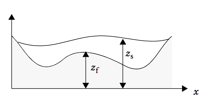 A diagram showing a vertical section of the fluid domain.