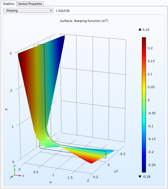 An image of the simulation results for a Warping plot.