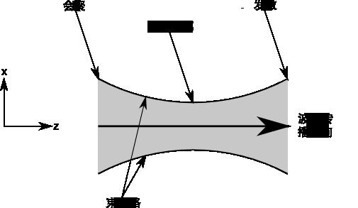 波束图示。