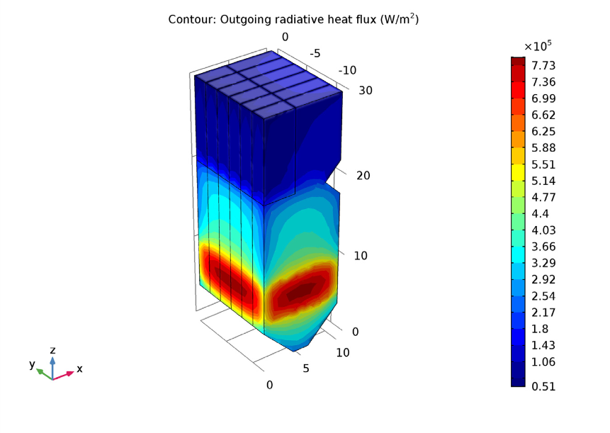 A plot of the outgoing heat flux on the walls of the utility boiler design.