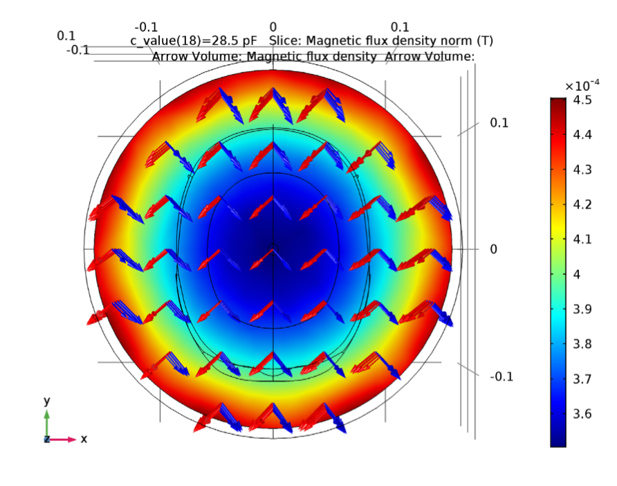 A plot of the magnetic density norm distribution around the air phantom and coil.