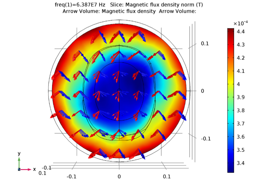 COMSOL Multiphysics® simulation results showing the magnetic density norm distribution around the coil and human head phantom.