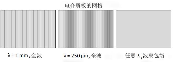 电解质板的网格。