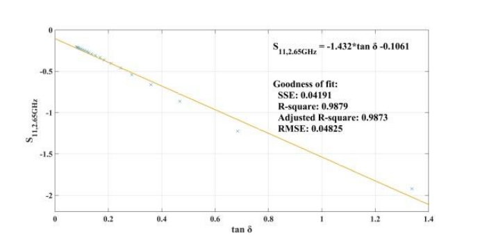 A graph showing the reflection in the loaded condition versus the loss tangent response of the skin.
