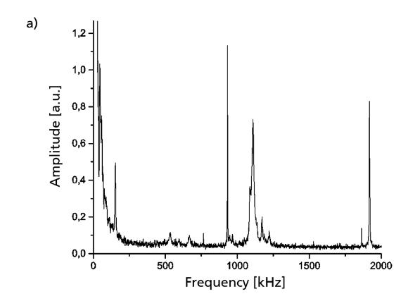 График импульсного ответа датчика в широком частотном диапазоне