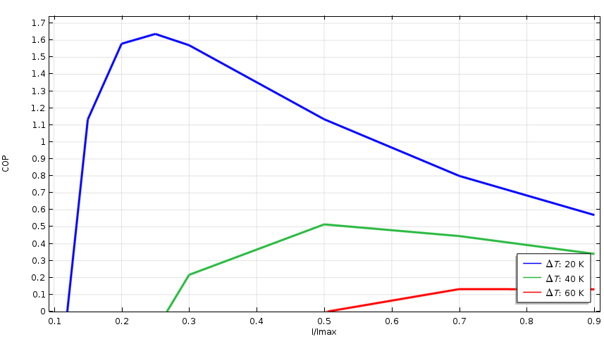 Plot showing the COP for three temperature differences.