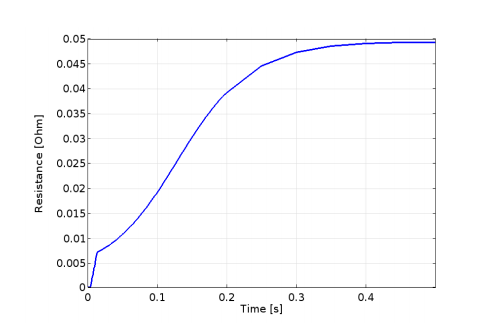 A graph plotting the resistance of the coil as a function of time.