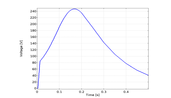 A plot of the resistive voltage of the coil as a function of time.