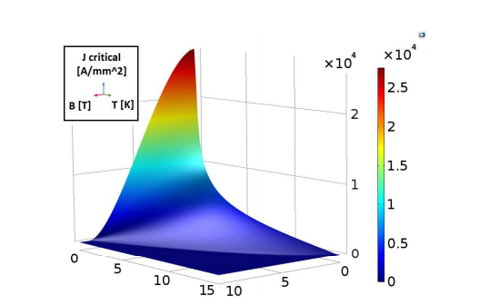 A plot of the critical surface for the filaments, showing the maximum current density as a function of the magnetic and temperature fields.