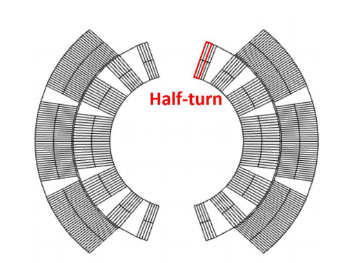 A schematic of the cross section of a magnet's coil, with the half turns highlighted.