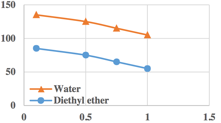 A graph plotting the pressure head curves for water compared to those for diethyl ether.