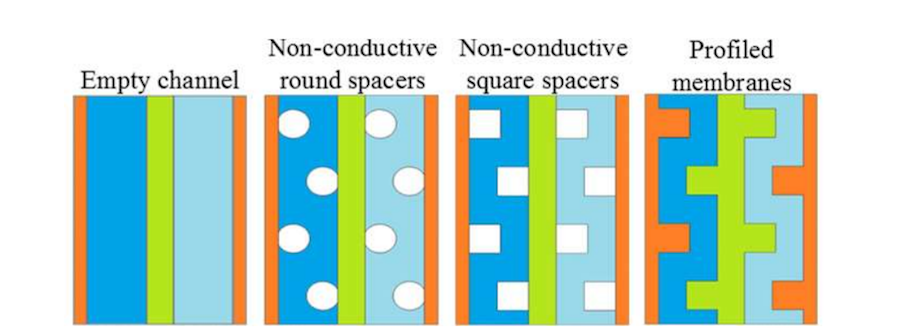The four different cell configurations used in the COMSOL Multiphysics analysis.