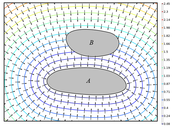 A plot of the distance field and shortest direction between the two objects.