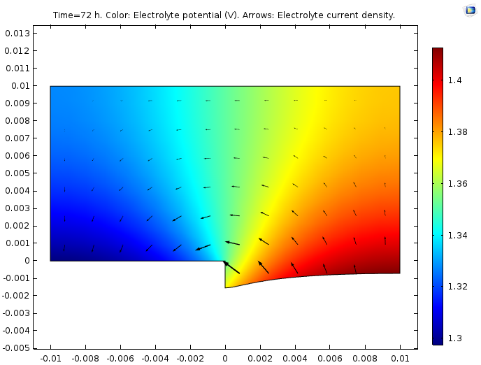 A plot of the electrolyte potential and current density in a galvanic corrosion process.